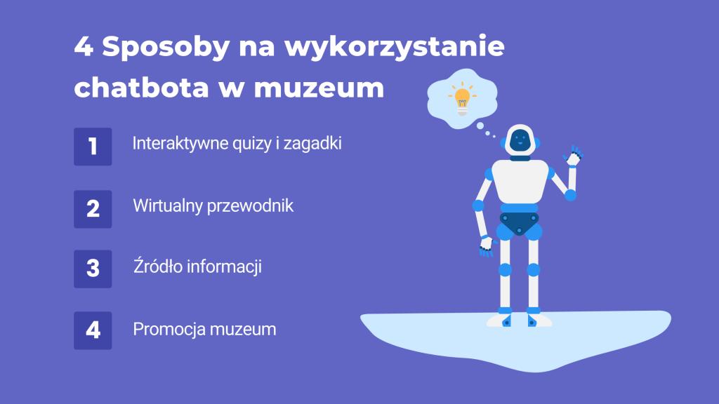 chatbot w muzeum